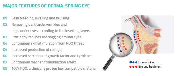 Vídeo de Hilos Derma Spring Eye N-Finders